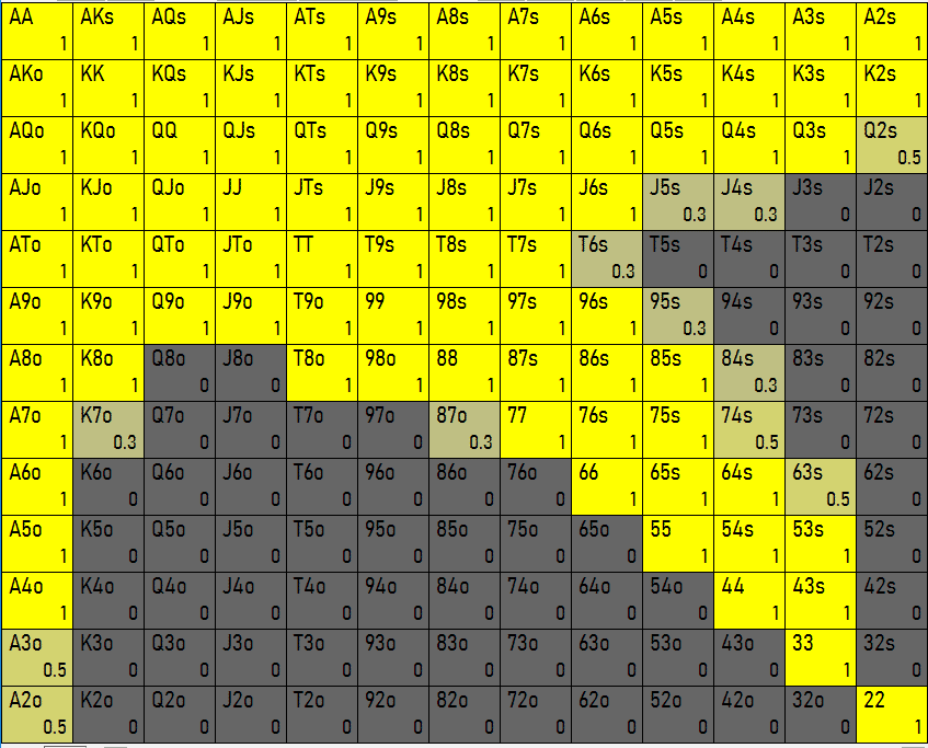 GTO button opening-range (46%)