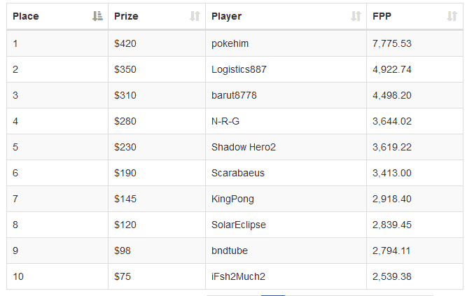 Leaderboards of previous winners for the weekly $4000 FPP Race
